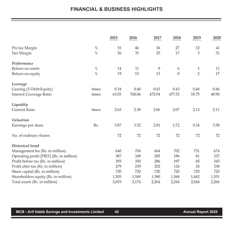 financialhighlights